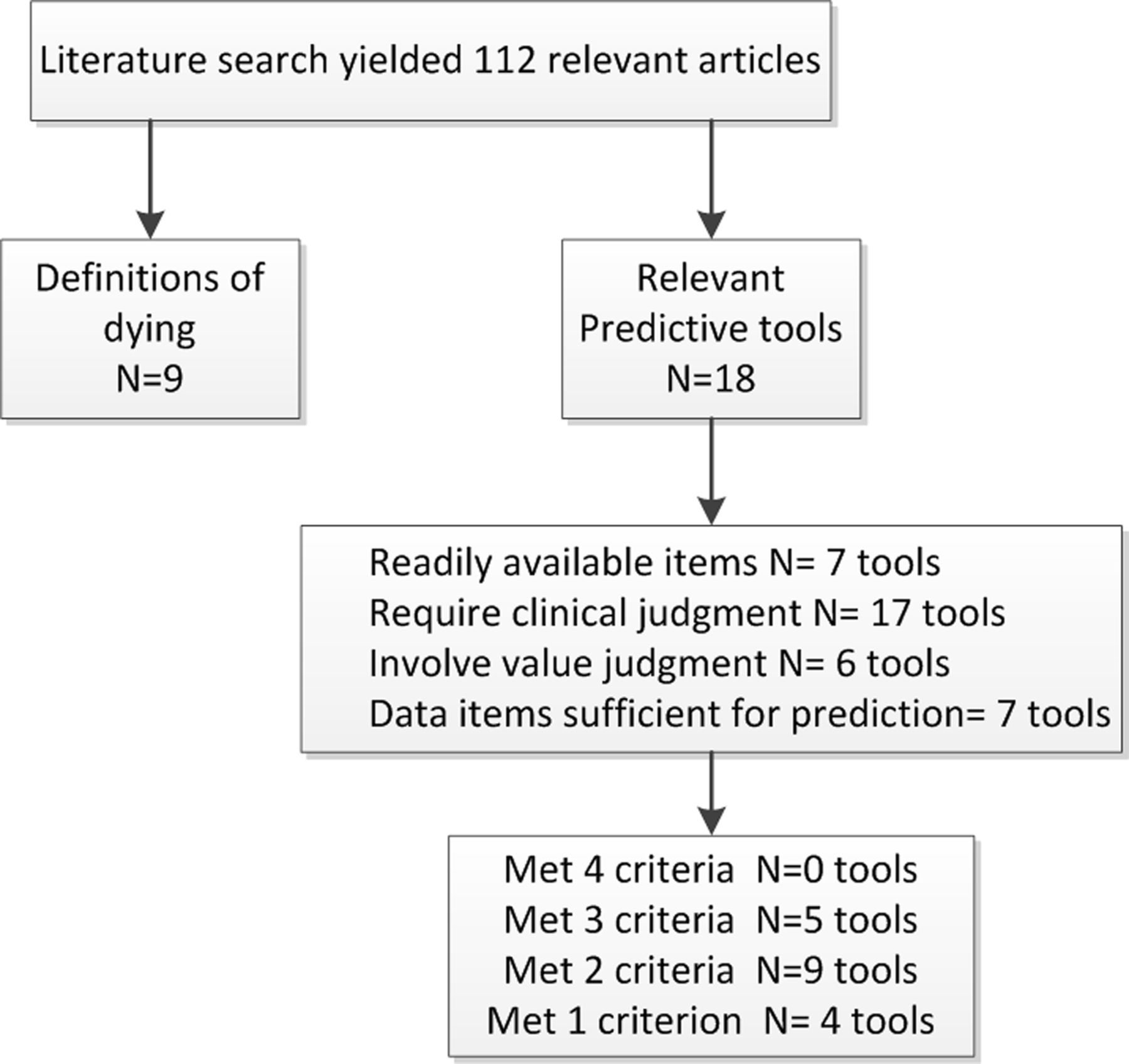 Development of a tool for defining and identifying the dying