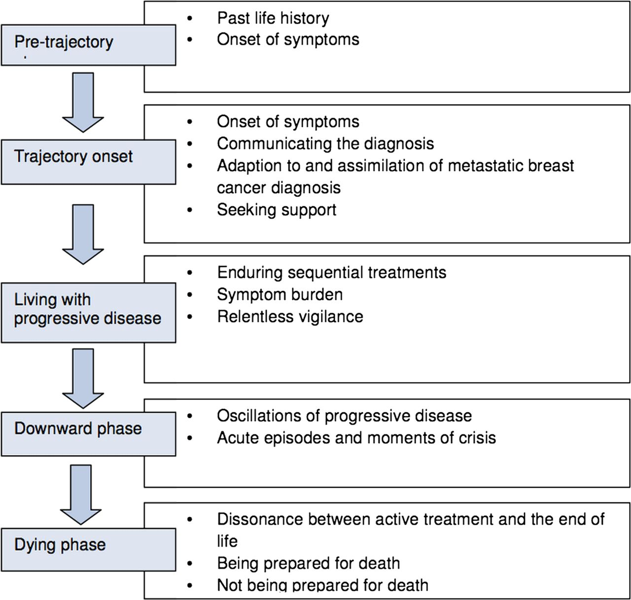 Defining The Illness Trajectory Of Metastatic Breast Cancer Bmj