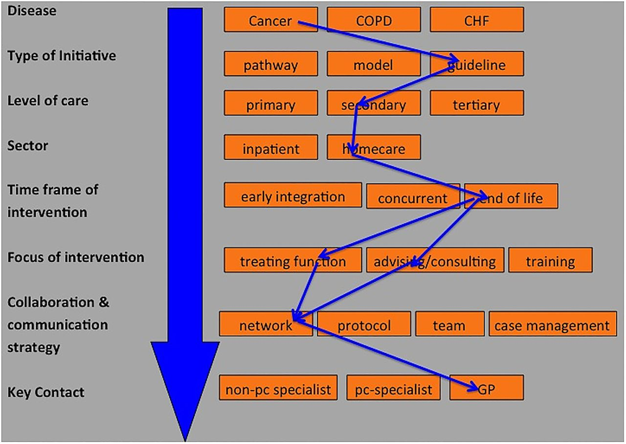 blooms taxonomy in congestive heart failure