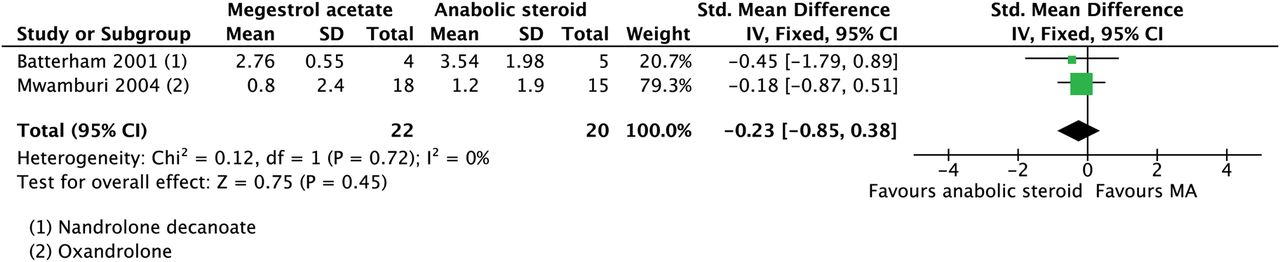 anabolic supplementary reviews