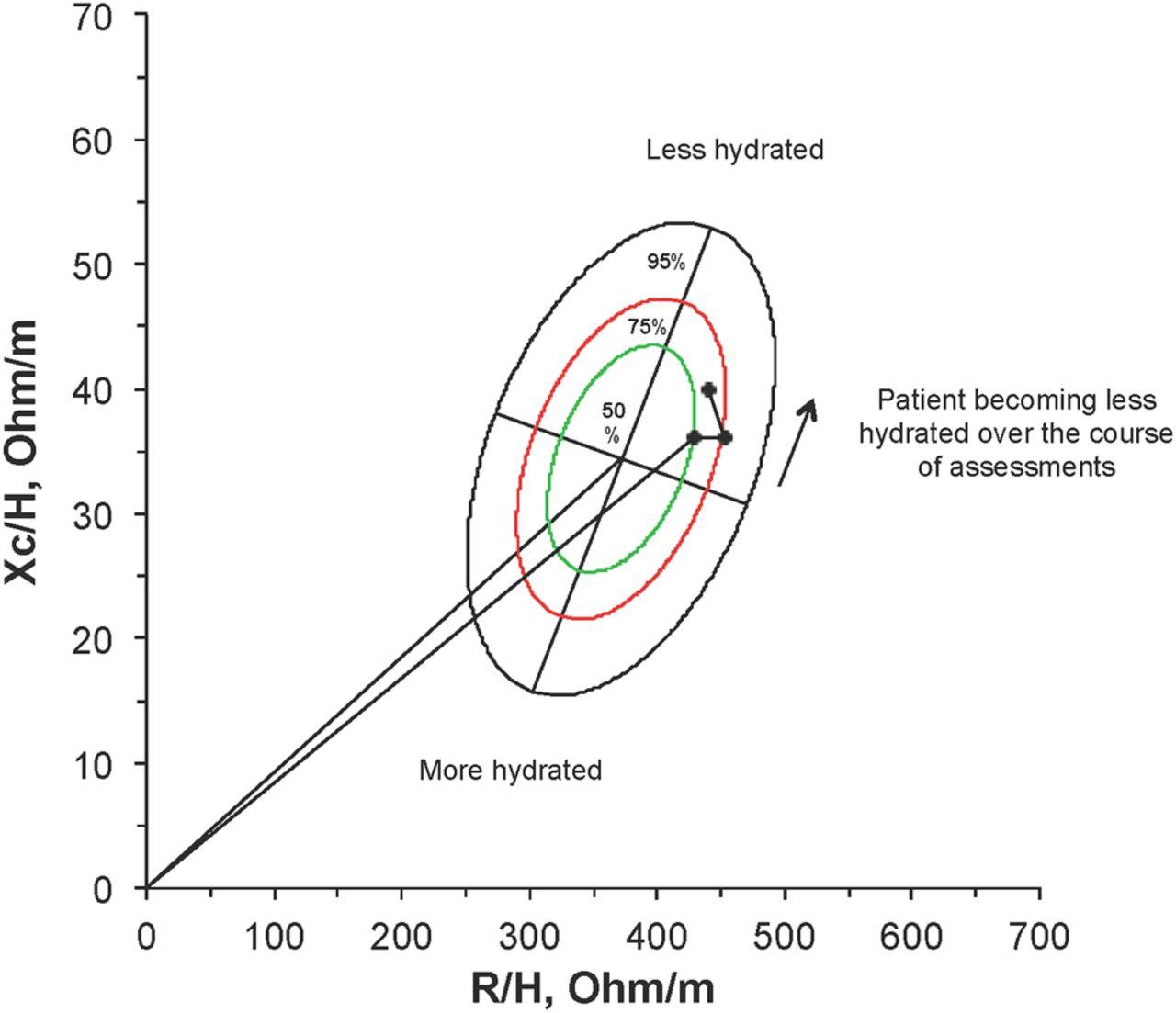Longitudinal bioimpedance assessments to evaluate