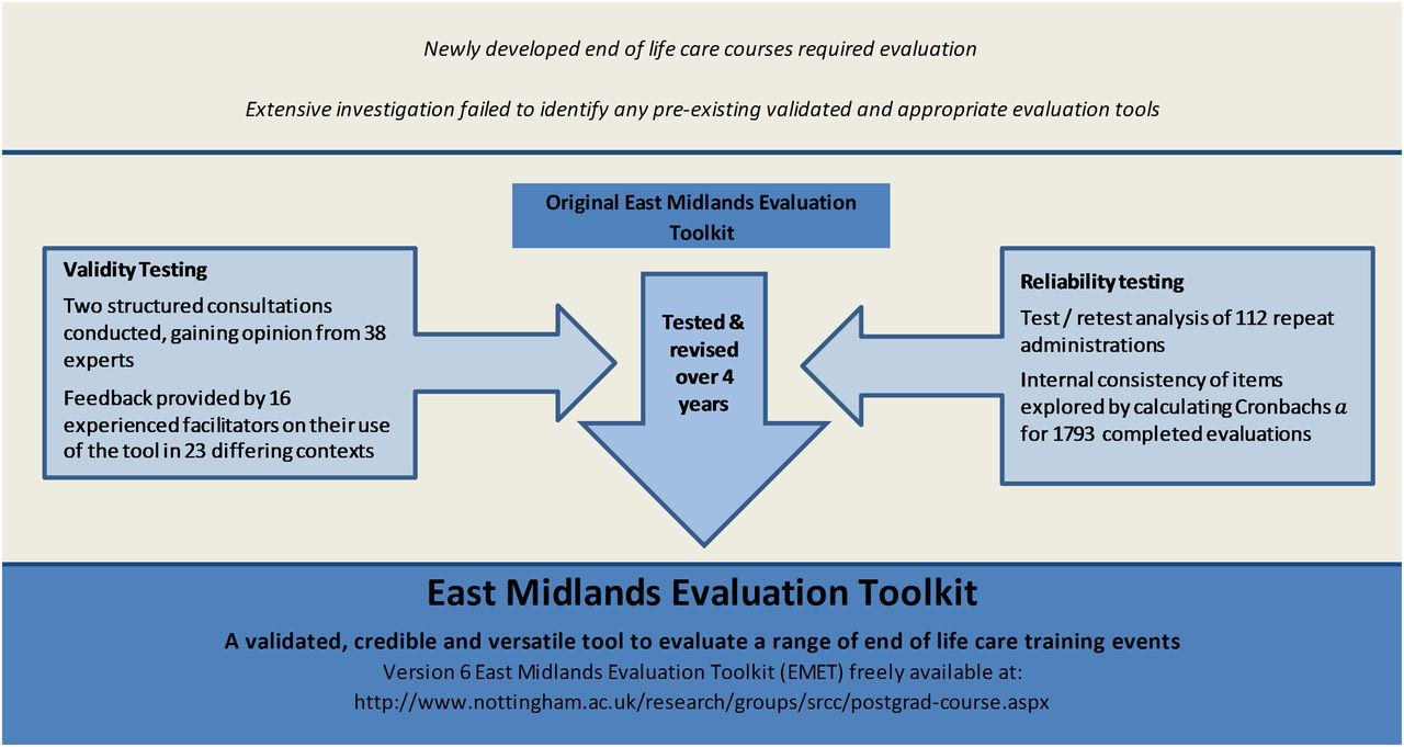 Development Validity And Reliability Testing Of The East Midlands