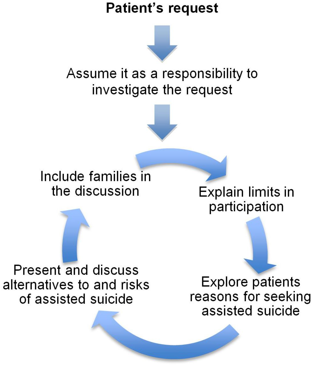 an analysis of the topic of the physician assisted suicide Physician-assisted suicide undermines medical ethics 37 by american medical news  erced into an assisted death if the practice is legalized these critics do.
