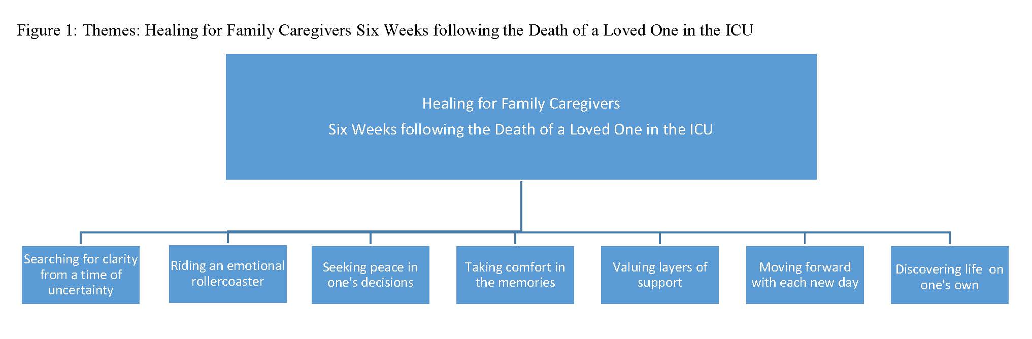 When Caregivers Need Healing >> Healing Experience For Family Caregivers After An Intensive Care