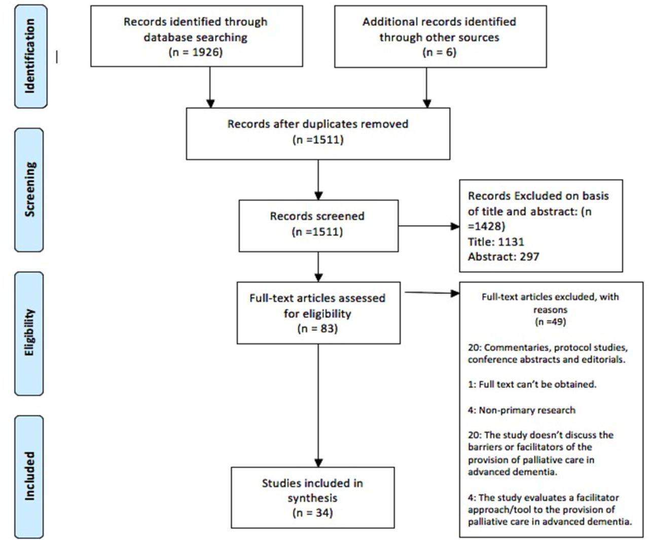 Factors influencing palliative care in advanced dementia: a